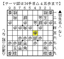 2014年第35回将棋日本シリーズ決勝羽生渡辺(相矢倉)-34