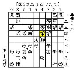 2014年第35回将棋日本シリーズ決勝羽生渡辺(相矢倉)-参考図