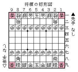 将棋の初形図(四隅の香)