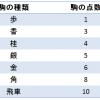 将棋の駒の価値の理論化:谷川理論からのスタート