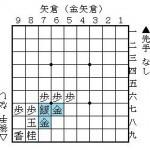将棋の格言の拡張「玉の守りは金銀三枚+桂香」