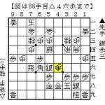 将棋の形勢判断:玉の囲いの堅さの定量的な評価