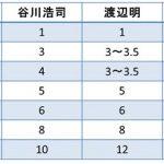 3人のプロ棋士が教える将棋の駒の価値の比較