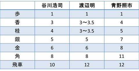 3人のプロ棋士の駒の価値の比較