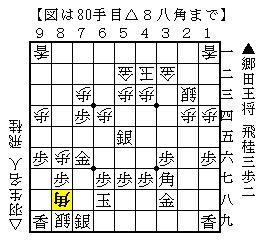 郷田真隆vs羽生善治の相掛かり戦(80手目)