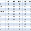 将棋で最強の囲いは何か? 囲いの堅さランキング(11種類を徹底比較)