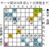 将棋の形勢判断:優勢か劣勢かがわかりやすい場合