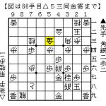 将棋の形勢判断:4つの要素で判断する枠組みの問題点