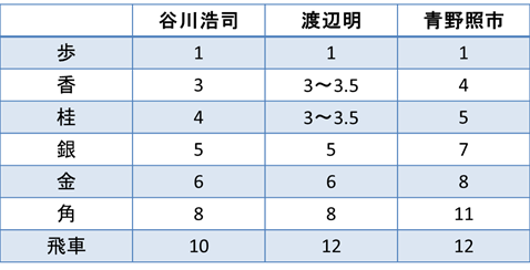 3人のプロ棋士の駒の点数の比較