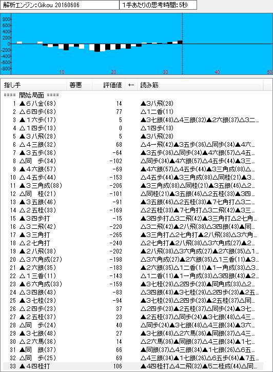四間飛車(鷺宮定跡2)のソフト解析結果