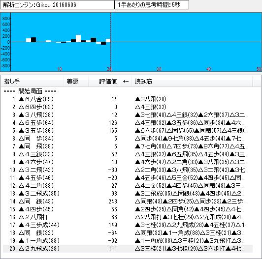 鷺宮定跡の変化手順の将棋ソフト「技巧」による解析結果