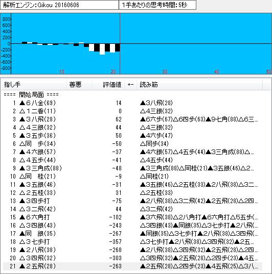 四間飛車(鷺宮定跡)の将棋ソフト「技巧」による解析結果