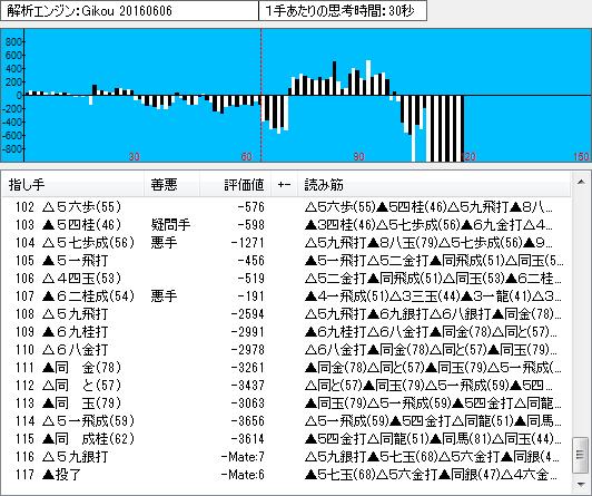 名人戦第3局の棋譜解析(終盤2)