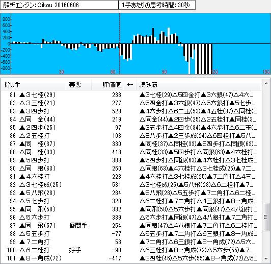 名人戦第3局の棋譜解析(終盤)