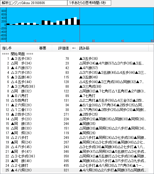 四間飛車(山田定跡2)のソフト解析結果