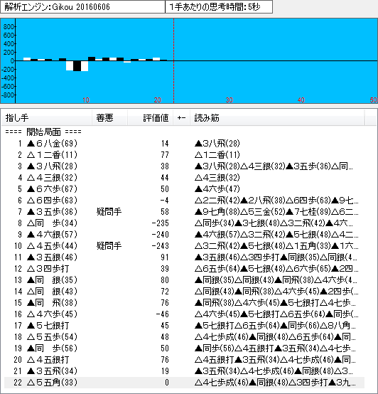 四間飛車(鷺宮定跡)のソフト解析結果