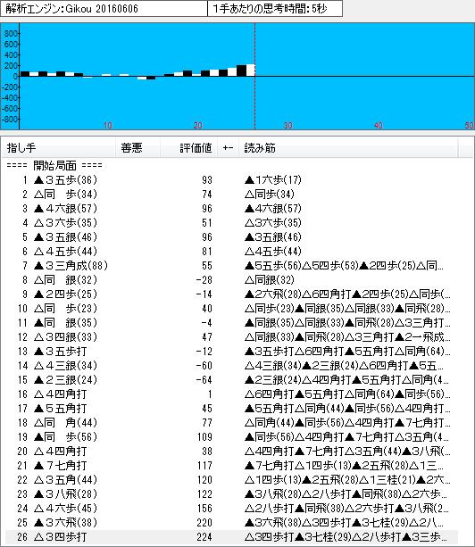 四間飛車(山田定跡)のソフト解析結果