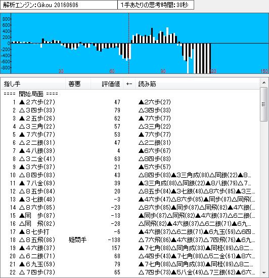 名人戦第3局の棋譜解析(序盤)