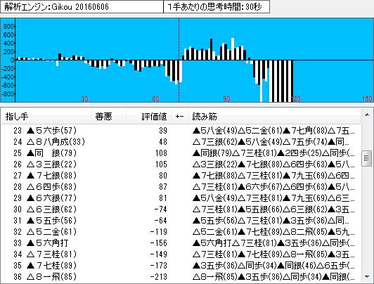 名人戦第3局の棋譜解析(序盤2)