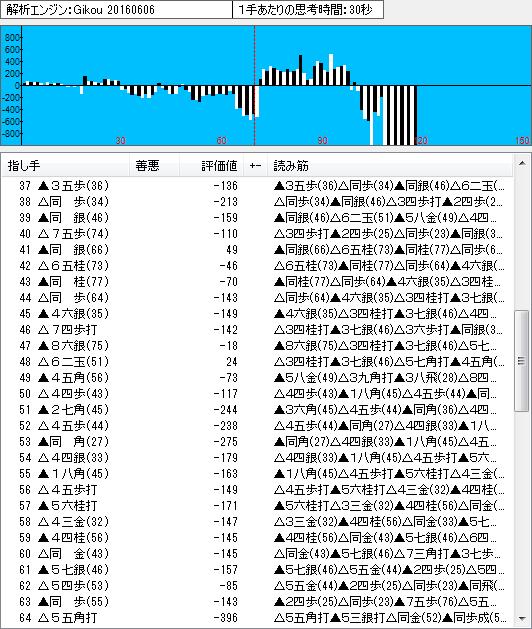 名人戦第3局の棋譜解析(中盤)