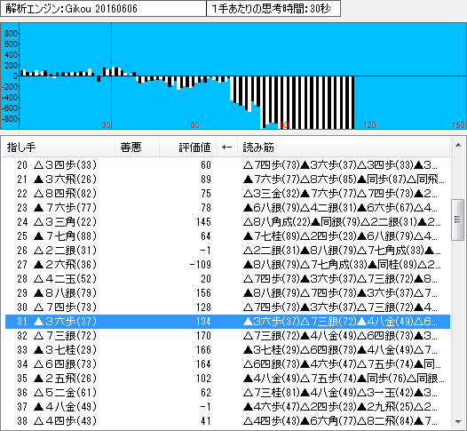 名人戦第6局の棋譜解析(序盤2)