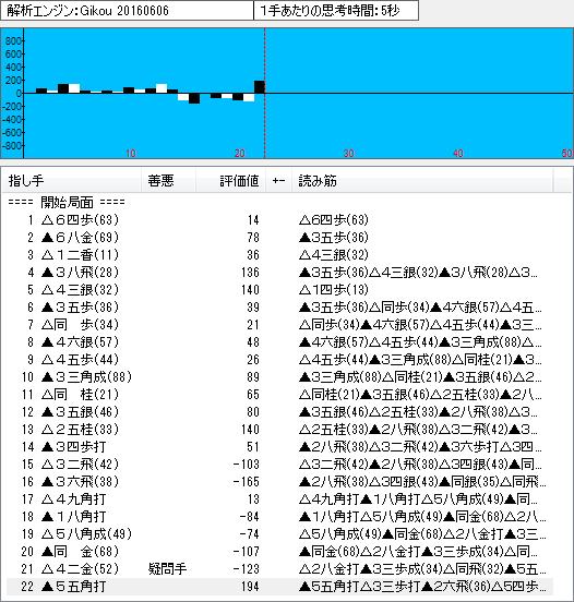四間飛車(鷺宮定跡9)のソフト解析結果