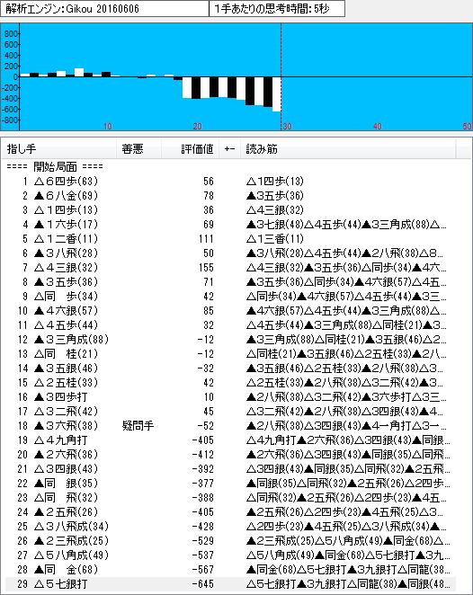 四間飛車(鷺宮定跡8)のソフト解析結果