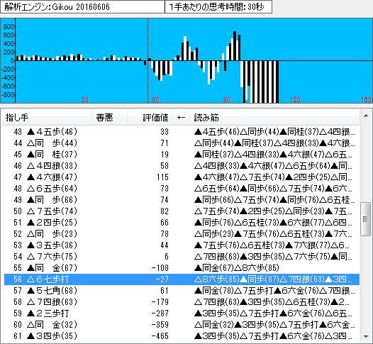 棋聖戦第1局の棋譜解析(中盤)