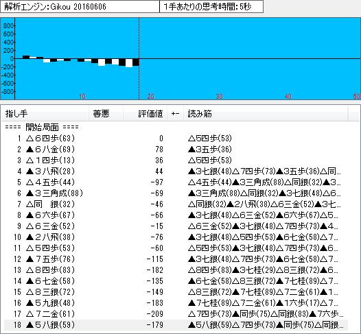 四間飛車(鷺宮定跡11)のソフト解析結果