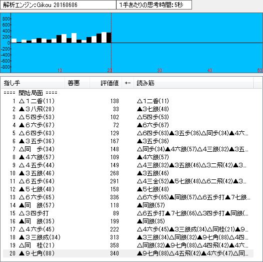 四間飛車(鷺宮定跡15)のソフト解析結果