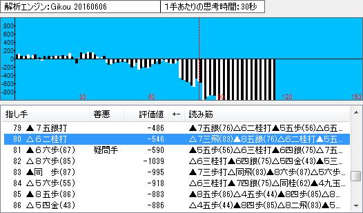名人戦第6局の棋譜解析(中盤・終盤)