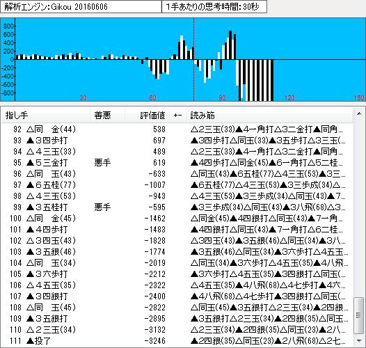 棋聖戦第1局の棋譜解析(終盤2)