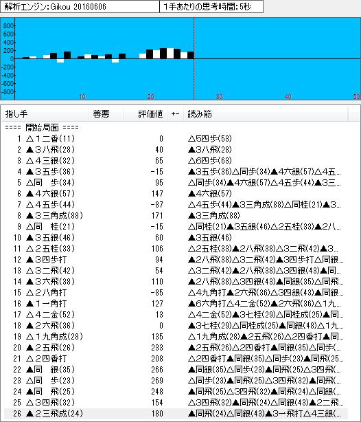 四間飛車(鷺宮定跡13)のソフト解析結果
