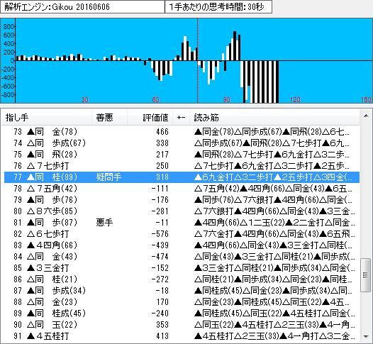 棋聖戦第1局の棋譜解析(終盤)
