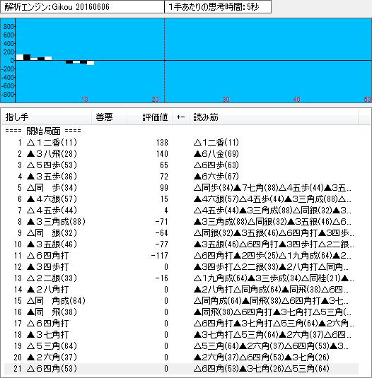 四間飛車(鷺宮定跡14)のソフト解析結果
