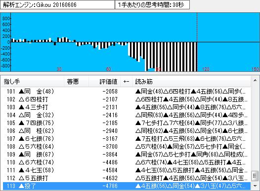 名人戦第6局の棋譜解析(終盤2)