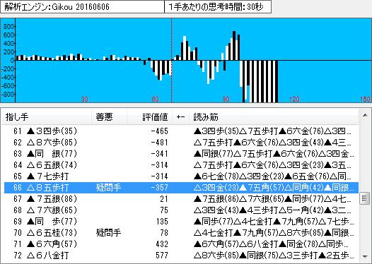 棋聖戦第1局の棋譜解析(中盤2)