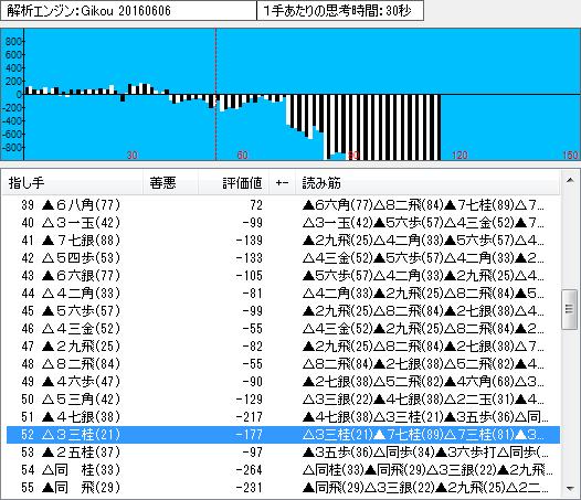 名人戦第6局の棋譜解析(序盤・中盤)