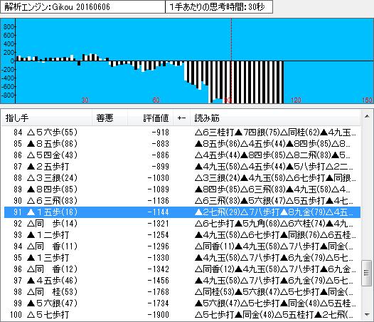 名人戦第6局の棋譜解析(終盤)