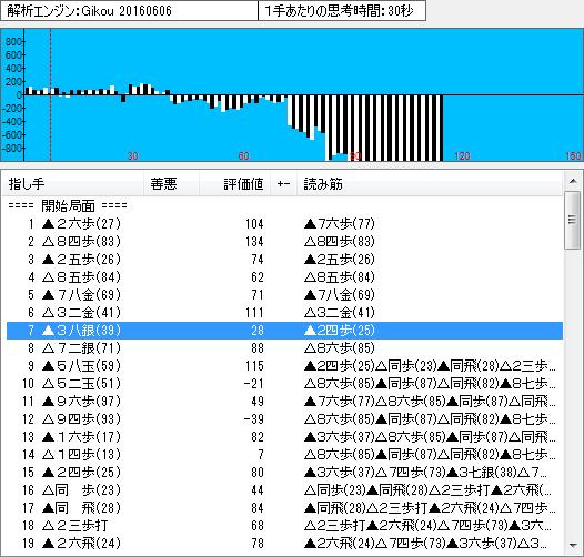 名人戦第6局の棋譜解析(序盤)