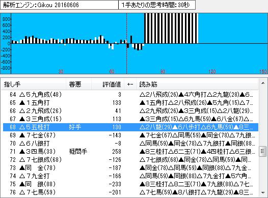 棋聖戦第3局の棋譜解析(終盤1)
