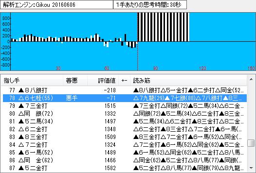棋聖戦第3局の棋譜解析(終盤2)