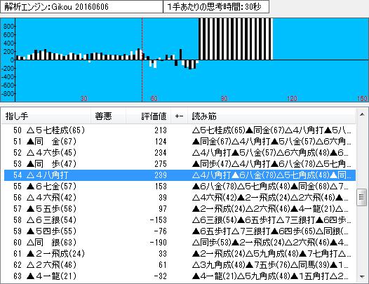 棋聖戦第3局の棋譜解析(中盤2)