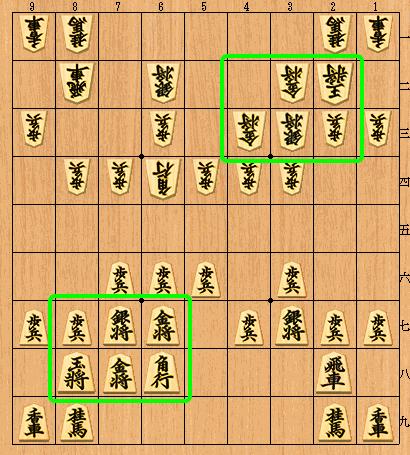相矢倉戦法