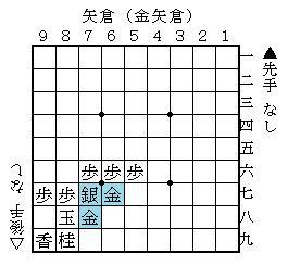 矢倉囲い(金矢倉)