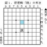 将棋の駒の価値のスピード仮説と仮想駒「跳」
