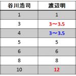 3人のプロ棋士が教える将棋の駒の価値の比較(続)