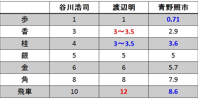 3人のプロ棋士の駒の点数の比較(銀が基準)