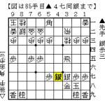 将棋の形勢判断:傷のある銀矢倉と穴熊、手番の価値