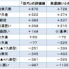 将棋の囲いをソフトの評価値で点数化してみた結果(11種類の囲いを徹底比較)